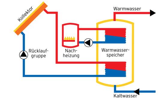 brauchwassererw rmung klimaanlage und heizung zu hause. Black Bedroom Furniture Sets. Home Design Ideas